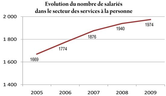 Evolution des salariés du secteur du services à la personne